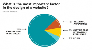 Important factor to redesign a website