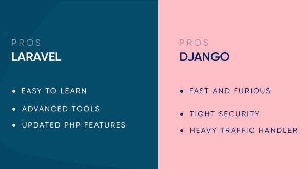 Pros Laravel vs Django Describe by Protocloud