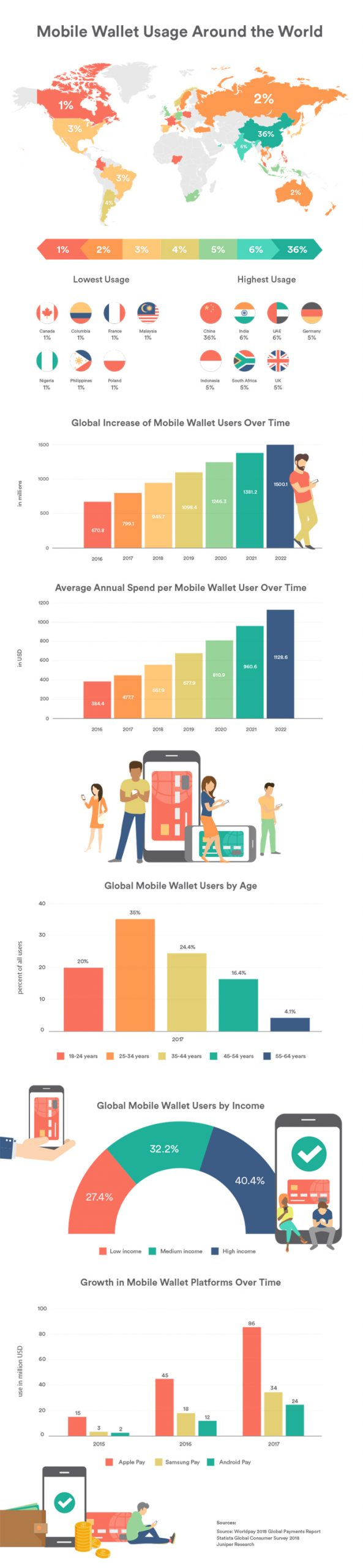 mobile usage across globe