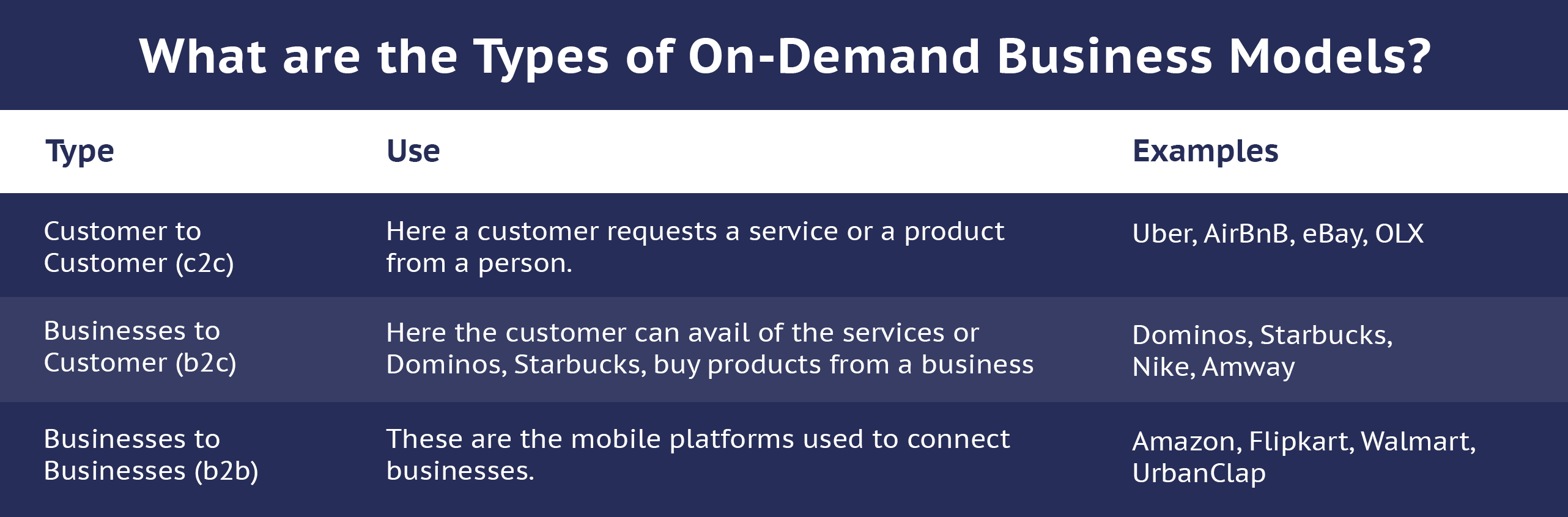 type of on demand service