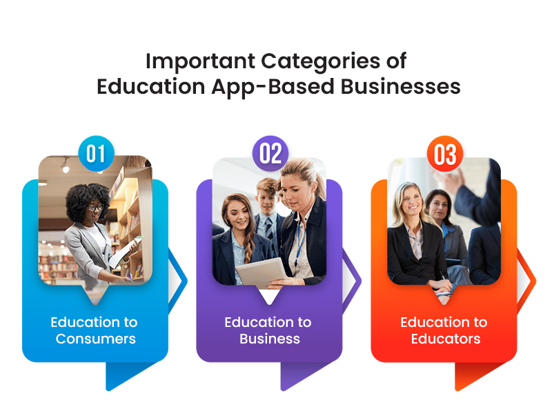 imp categories of education apps