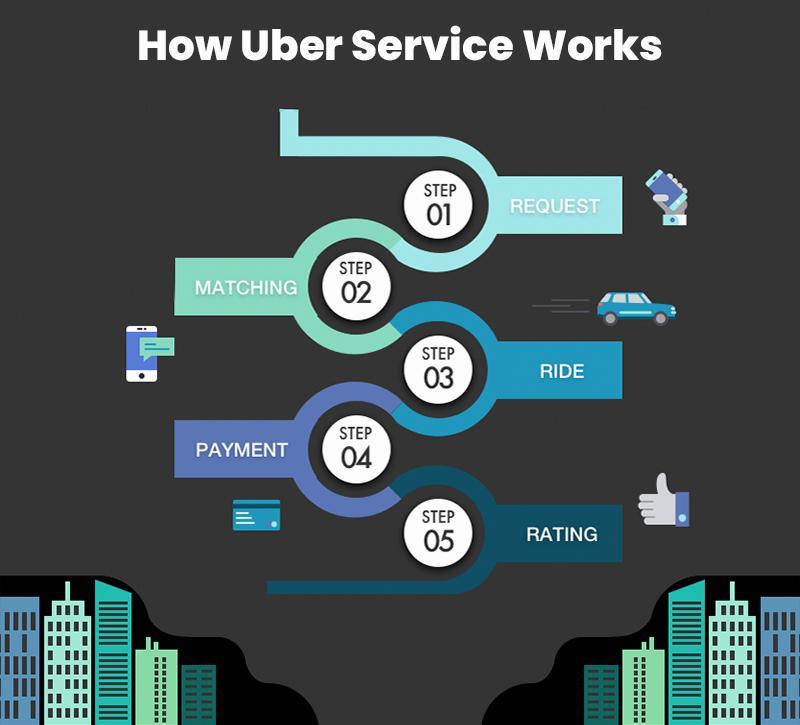 uber work flow